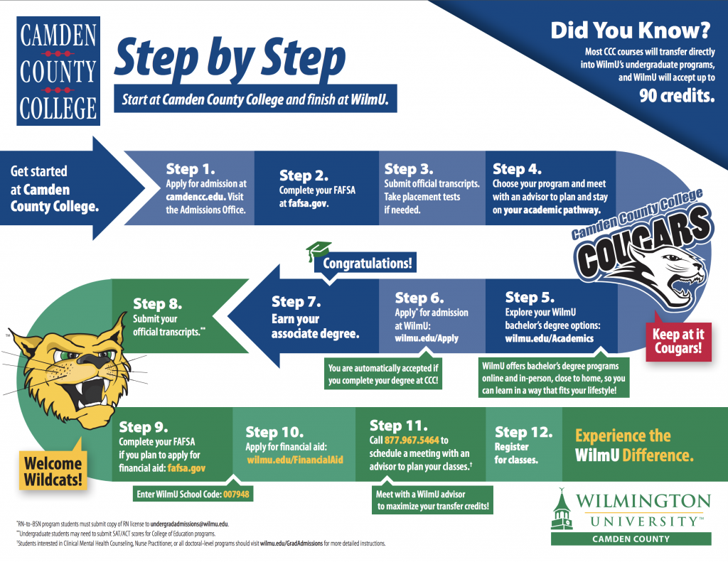 Wilmington University step by step transfer
